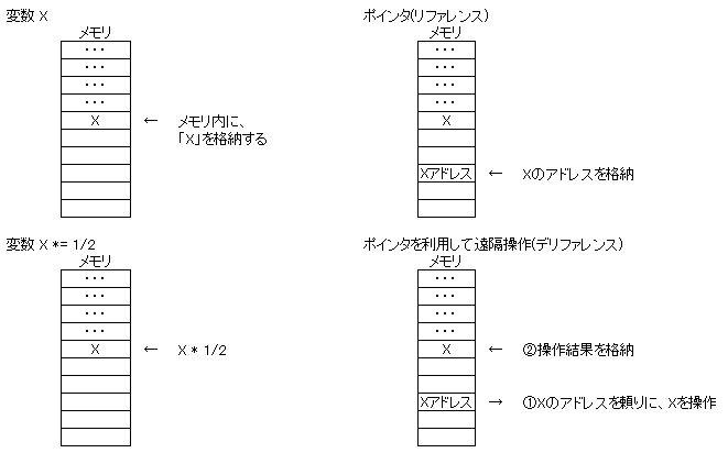 pointer_memory