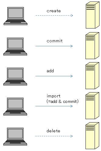svn_command1