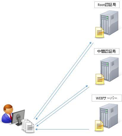 secure_pki1