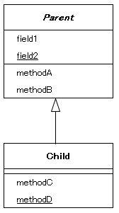クラス図 (1)