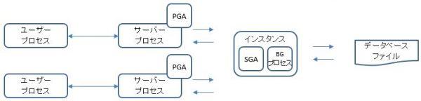 dba_process1