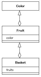 クラス図 (3)