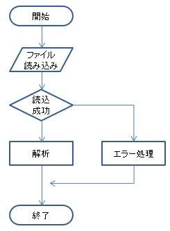flowchart (12)