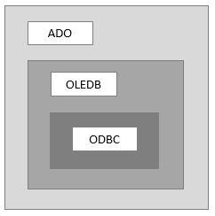 odbc_oledb_ado